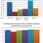Morton Recycling By The Numbers - January to June