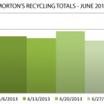 Morton Recycling By The Numbers - June