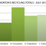 Morton Recycling By The Numbers - July