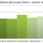 Morton Recycling By The Numbers – August