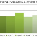 Morton Recycling By The Numbers - October